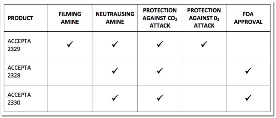 condensate line corrosion protection